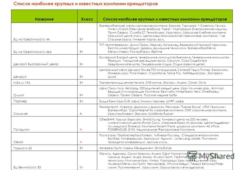 Список наиболее крупных и известных компании арендаторов НазваниеКлассСписок наиболее крупных и известных компании арендаторов БЦ на Крестинского 44 В+ Екатеринбургская металлургическая компания, Банки66, Гурман66, 1-Советник, Гелиос, Интелл-Строй, Ю