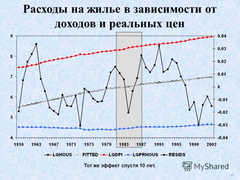 11 Тот же эффект спустя 10 лет. Расходы на жилье в зависимости от доходов и реальных цен