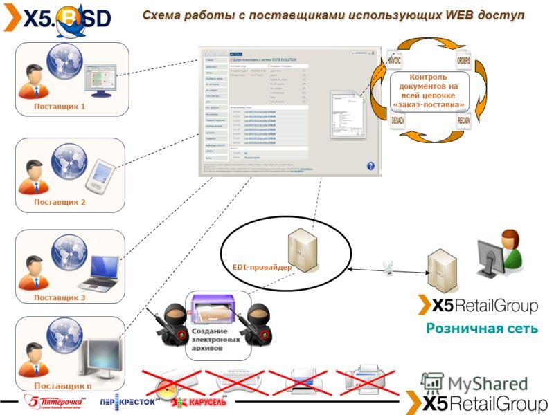 Поставщик n Поставщик 3 Поставщик 1 Поставщик 2 Контроль документов на всей цепочке «заказ-поставка» Схема работы с поставщиками использующих WEB доступ Розничная сеть EDI-провайдер