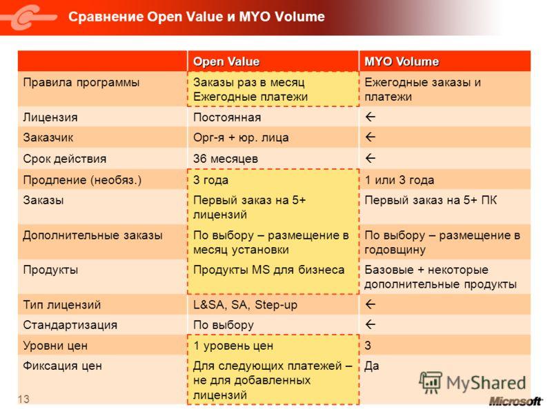 13 Сравнение Open Value и MYO Volume Open Value MYO Volume Правила программыЗаказы раз в месяц Ежегодные платежи Ежегодные заказы и платежи ЛицензияПостоянная ЗаказчикОрг-я + юр. лица Срок действия36 месяцев Продление (необяз.)3 года1 или 3 года Зака