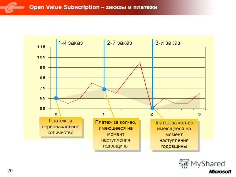 20 Payment for initial volume Payment for 2 nd year volume Payment for 1st year volume Open Value Subscription – заказы и платежи Платеж за первоначальное количество Платеж за кол-во, имеющееся на момент наступления годовщины 1-й заказ2-й заказ3-й за