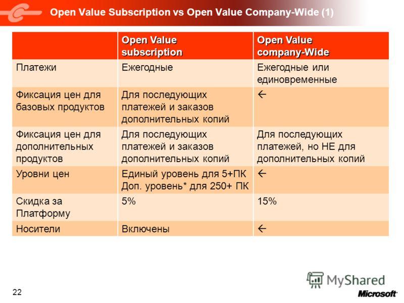 22 Open Value Subscription vs Open Value Company-Wide (1) 15%5%Скидка за Платформу Для последующих платежей, но НЕ для дополнительных копий Для последующих платежей и заказов дополнительных копий Фиксация цен для дополнительных продуктов ВключеныНоси