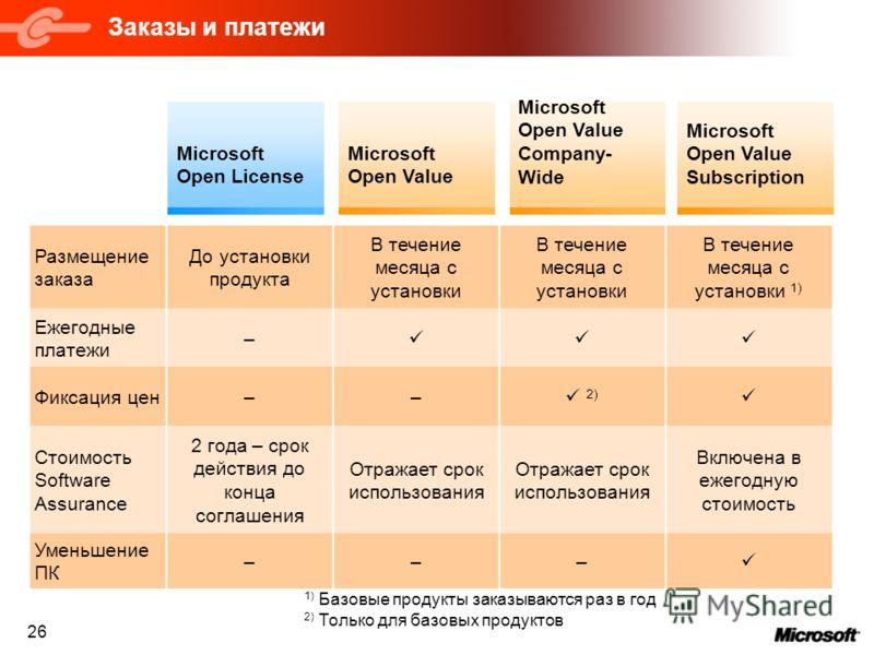 26 Заказы и платежи Microsoft Open License Microsoft Open Value Microsoft Open Value Company- Wide Microsoft Open Value Subscription Размещение заказа До установки продукта В течение месяца с установки В течение месяца с установки 1) Ежегодные платеж