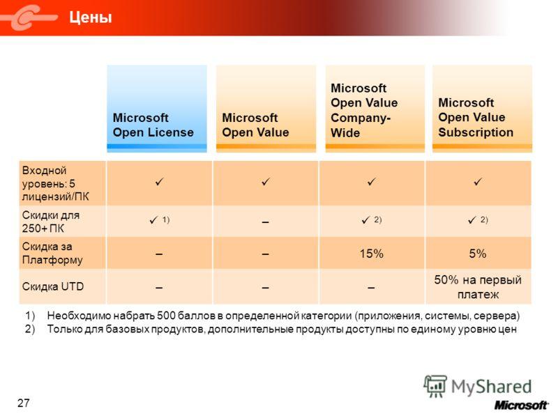 27 Цены Microsoft Open License Microsoft Open Value Subscription Microsoft Open Value Microsoft Open Value Company- Wide Входной уровень: 5 лицензий/ПК Скидки для 250+ ПК 1) – 2) Скидка за Платформу ––15%5% Скидка UTD ––– 50% на первый платеж 1)Необх