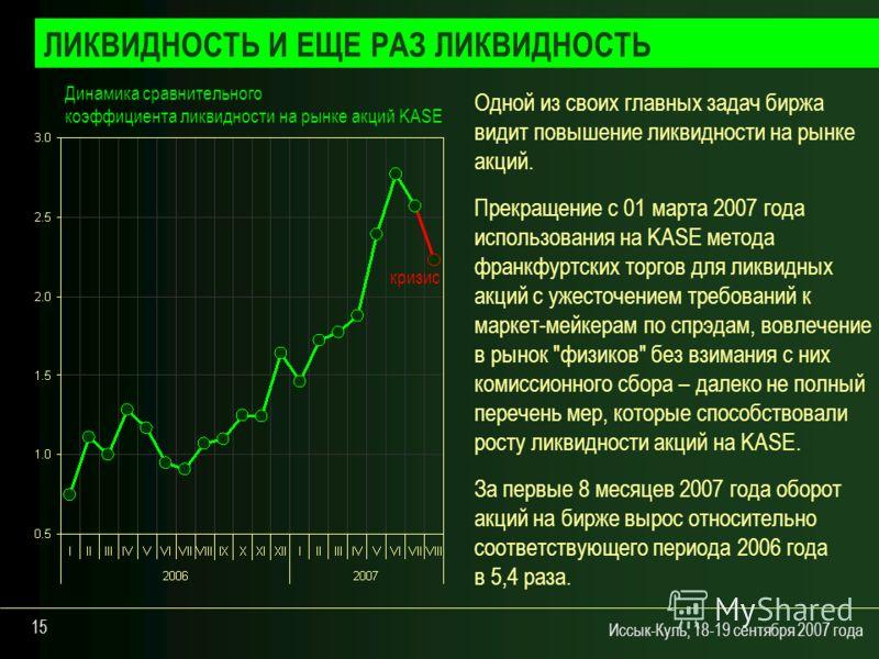 Иссык-Куль, 18-19 сентября 2007 года 15 ЛИКВИДНОСТЬ И ЕЩЕ РАЗ ЛИКВИДНОСТЬ Динамика сравнительного коэффициента ликвидности на рынке акций KASE Одной из своих главных задач биржа видит повышение ликвидности на рынке акций. Прекращение c 01 марта 2007