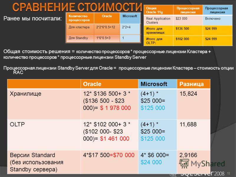 18 OracleMicrosoftРазница Хранилище12* $136 500+ 3 * ($136 500 - $23 000)= $ 1 978 000 (4+1) * $25 000= $125 000 15,824 OLTP12* $102 000+ 3 * ($102 000- $23 000)= $1 461 000 (4+1) * $25 000= $125 000 11,688 Версии Standard (без использования Standby