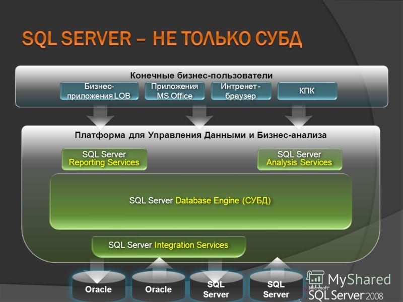 Конечные бизнес-пользователи Бизнес- приложения LOB Приложения MS Office Интренет - браузер КПК Oracle Платформа для Управления Данными и Бизнес-анализа SQL Server Reporting Services SQL Server Analysis Services SQL Server Database Engine (СУБД) SQL