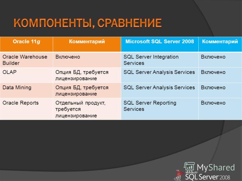 Oracle 11gКомментарийMicrosoft SQL Server 2008Комментарий Oracle Warehouse Builder ВключеноSQL Server Integration Services Включено OLAPОпция БД, требуется лицензирование SQL Server Analysis ServicesВключено Data MiningОпция БД, требуется лицензирова