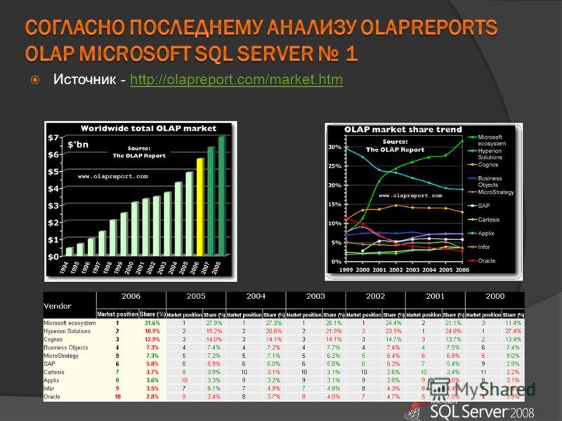 Источник - http://olapreport.com/market.htmhttp://olapreport.com/market.htm
