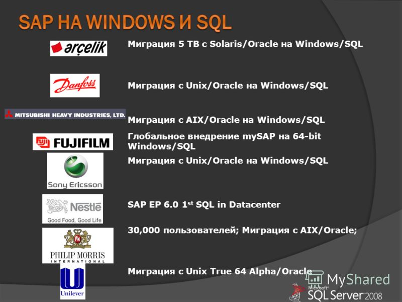 Миграция 5 TB с Solaris/Oracle на Windows/SQL Миграция с Unix/Oracle на Windows/SQL Миграция с AIX/Oracle на Windows/SQL Глобальное внедрение mySAP на 64-bit Windows/SQL Миграция с Unix/Oracle на Windows/SQL SAP EP 6.0 1 st SQL in Datacenter 30,000 п