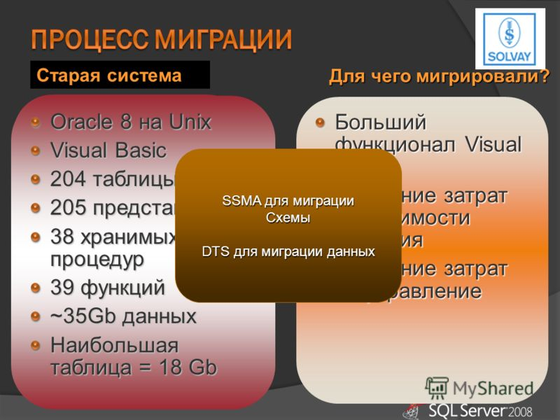 Initially SQL2000, Win 2003 32bit Tuned to use AWE Live with SQL Server 2005, Win 2003 64bit Detached database, attach database Aim to migrate to.NET Старая система Больший функционал Visual Studio Снижение затрат на стоимости решения Снижение затрат