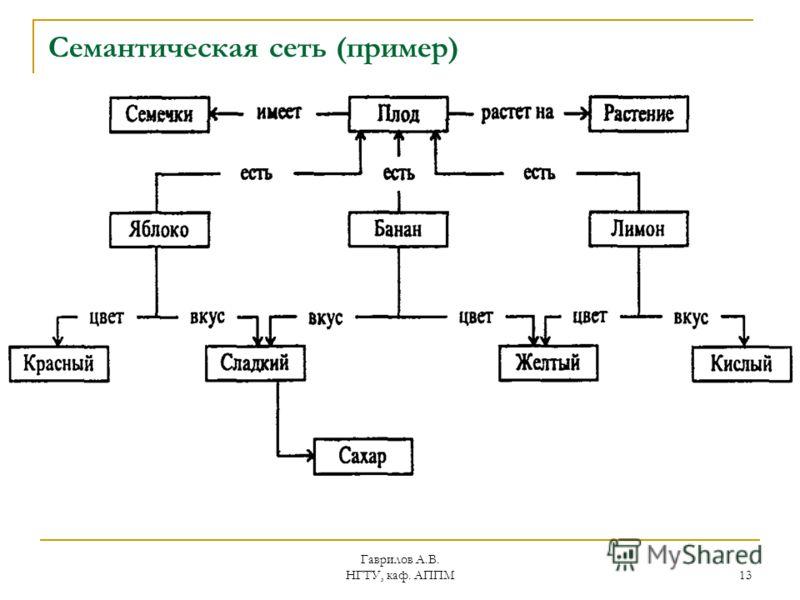 Гаврилов А.В. НГТУ, каф. АППМ 13 Семантическая сеть (пример)
