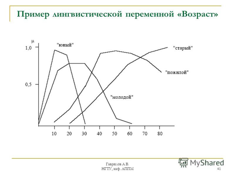 Гаврилов А.В. НГТУ, каф. АППМ 41 Пример лингвистической переменной «Возраст»