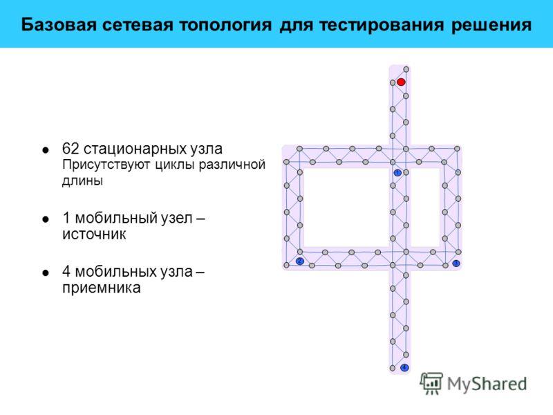 Контроль параметров шахтной атмосферы Датчики контроля требуемых параметров CH4, СО2, О2, СО вибрации магнитного поля температуры любые датчики, востребованные в предметной области Автономные ретрансляторы Концентратор Система сбора и обработки инфор