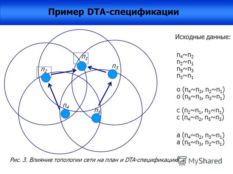 n4n4 n2n2 n1n1 n3n3 n5n5 Исходные данные: n 4 ~n 2 n 2 ~n 1 n 5 ~n 3 | Запрос Q n 3 ~n 1 o (n 4 ~n 2, n 2 ~n 1 ) o (n 5 ~n 3, n 3 ~n 1 ) c (n 2 ~n 1, n 3 ~n 1 ) a (n 4 ~n 2, n 5 ~n 3 ) a (n 4 ~n 2, n 3 ~n 1 ) a (n 5 ~n 3, n 2 ~n 1 ) Полный план: o(a(