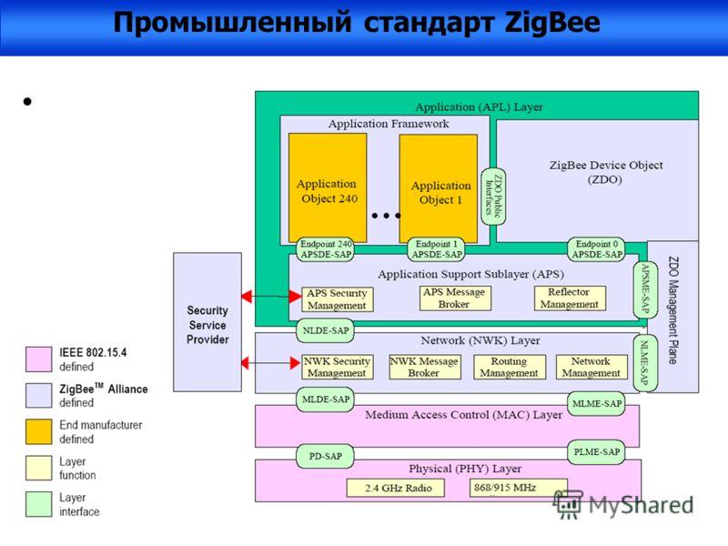 Стандарт ZigBee определяет низкоскоростную сетевую технологию со следующими характеристиками: -Скорость - 250 кбит/с -Расстояние передачи между узлами – до 75 м. -Частота передачи: 868 МГг (Европа), 915 МГг (США), 2.4 ГГг (международный диапазон) -Ме