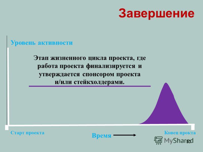 Уровень активности Время Старт проектаКонец прокта Завершение Этап жизненного цикла проекта, где работа проекта финализируется и утверждается спонсором проекта и/или стейкхолдерами. 30