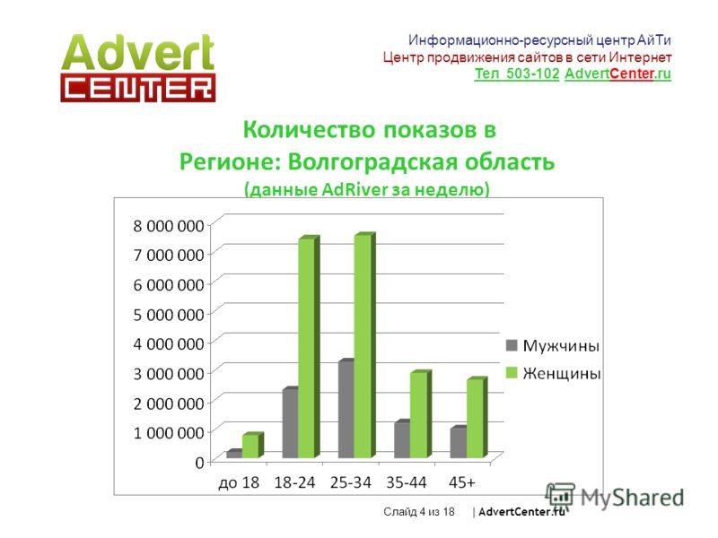 Количество показов в Регионе: Волгоградская область (данные AdRiver за неделю) Слайд 4 из 18 | AdvertCenter.ru Информационно-ресурсный центр АйТи Центр продвижения сайтов в сети Интернет Тел 503-102 AdvertCenter.ru