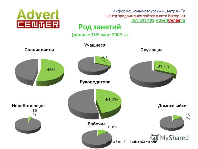 Род занятий (данные TNS март 2009 г.) Слайд 6 из 18 | AdvertCenter.ru Информационно-ресурсный центр АйТи Центр продвижения сайтов в сети Интернет Тел 503-102 AdvertCenter.ru