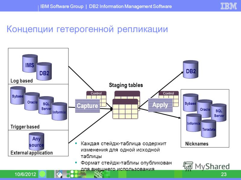 IBM Software Group | DB2 Information Management Software 8/30/201223 Staging tables Концепции гетерогенной репликации Log based Trigger based External application IMSDB2 SybaseOracle SQL Server Informix Any source Control Capture Каждая стейдж-таблиц