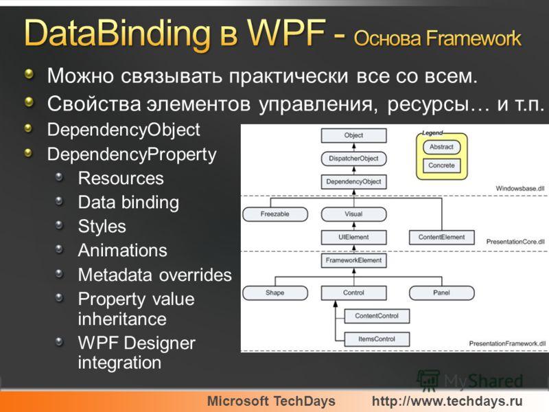 DependencyObject DependencyProperty Resources Data binding Styles Animations Metadata overrides Property value inheritance WPF Designer integration Можно связывать практически все со всем. Свойства элементов управления, ресурсы… и т.п.