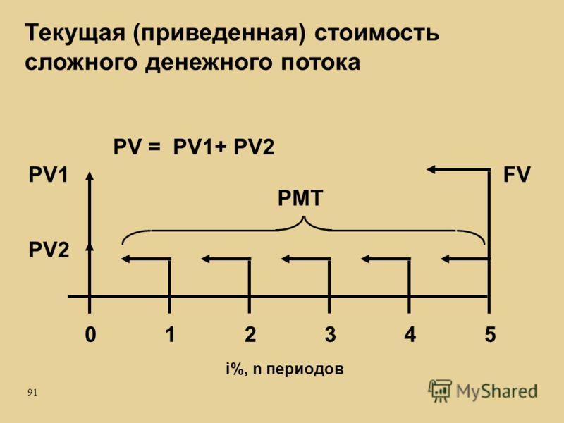 91 Текущая (приведенная) стоимость сложного денежного потока 012345 PV1 PMT i%, n периодов PV2 FV PV = PV1+ PV2