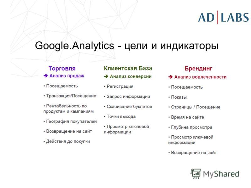 Google.Analytics - цели и индикаторы