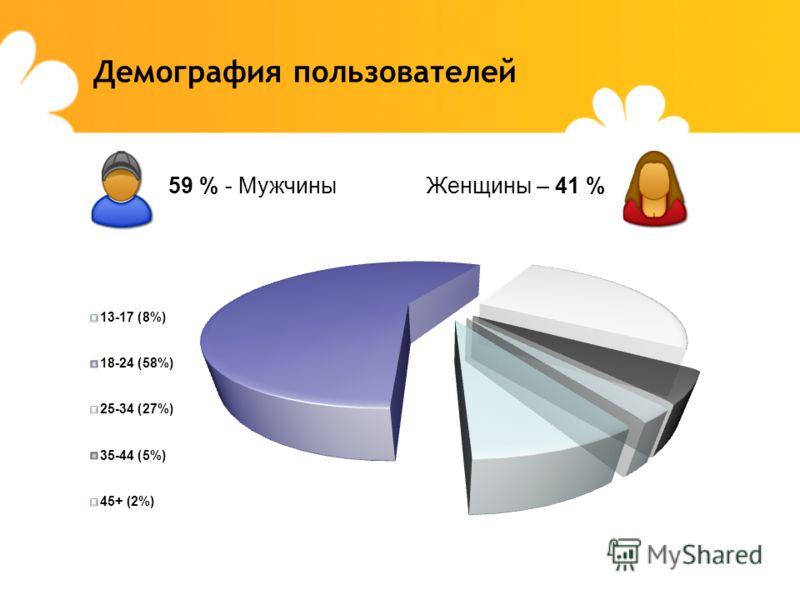 Демография пользователей 59 % - МужчиныЖенщины – 41 %