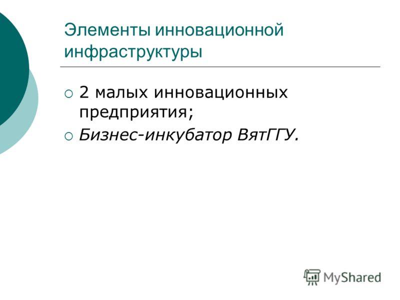 Элементы инновационной инфраструктуры 2 малых инновационных предприятия; Бизнес-инкубатор ВятГГУ.