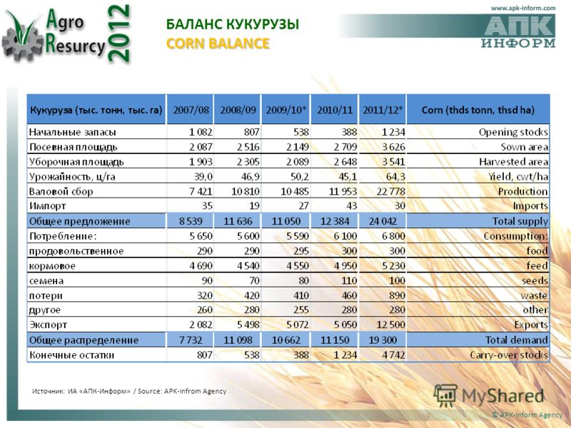 © APK-Inform Agency Источник: ИА «АПК-Информ» / Source: APK-Infrom Agency CORN BALANCE БАЛАНС КУКУРУЗЫ CORN BALANCE