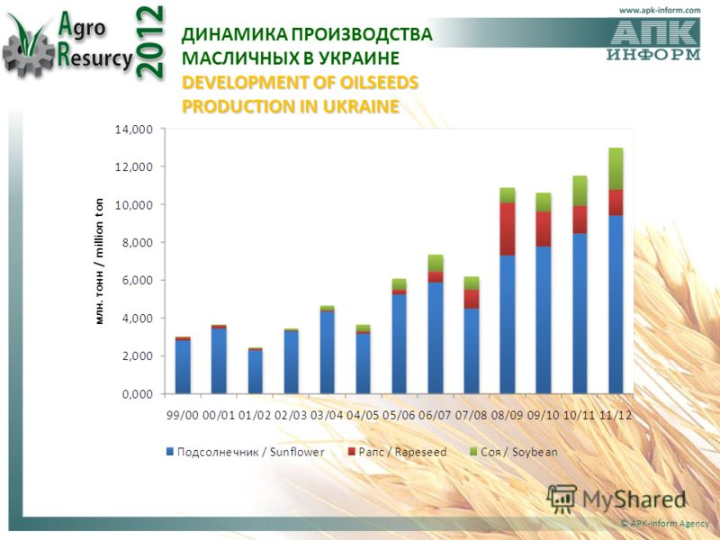 © APK-Inform Agency DEVELOPMENT OF OILSEEDS PRODUCTION IN UKRAINE ДИНАМИКА ПРОИЗВОДСТВА МАСЛИЧНЫХ В УКРАИНЕ DEVELOPMENT OF OILSEEDS PRODUCTION IN UKRAINE