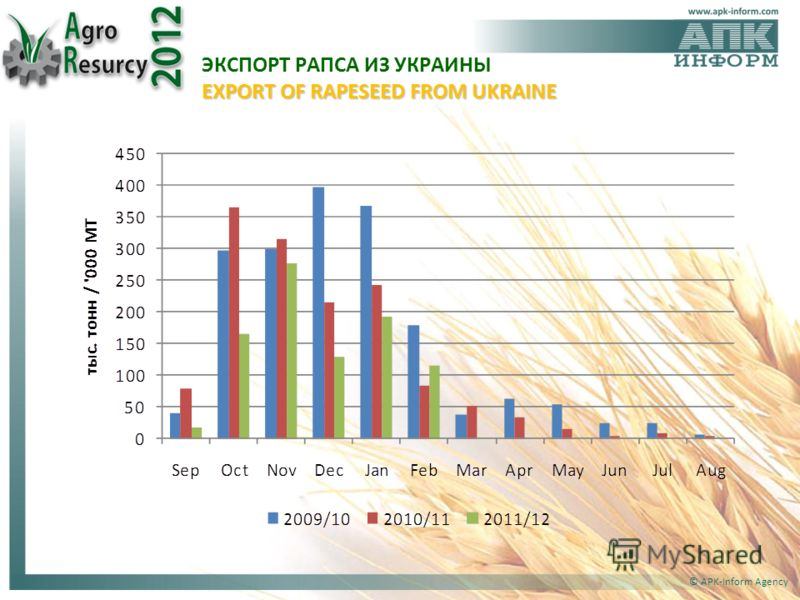 © APK-Inform Agency EXPORT OF RAPESEED FROM UKRAINE ЭКСПОРТ РАПСА ИЗ УКРАИНЫ EXPORT OF RAPESEED FROM UKRAINE