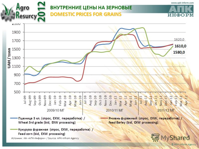 © APK-Inform Agency 2009/10 МГ2010/11 МГ2011/12 МГ DOMESTIC PRICES FOR GRAINS ВНУТРЕННИЕ ЦЕНЫ НА ЗЕРНОВЫЕ DOMESTIC PRICES FOR GRAINS Источник: ИА «АПК-Информ» / Source: APK-Infrom Agency