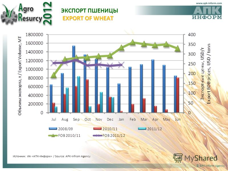 © APK-Inform Agency Источник: ИА «АПК-Информ» / Source: APK-Infrom Agency EXPORT OF WHEAT ЭКСПОРТ ПШЕНИЦЫ EXPORT OF WHEAT