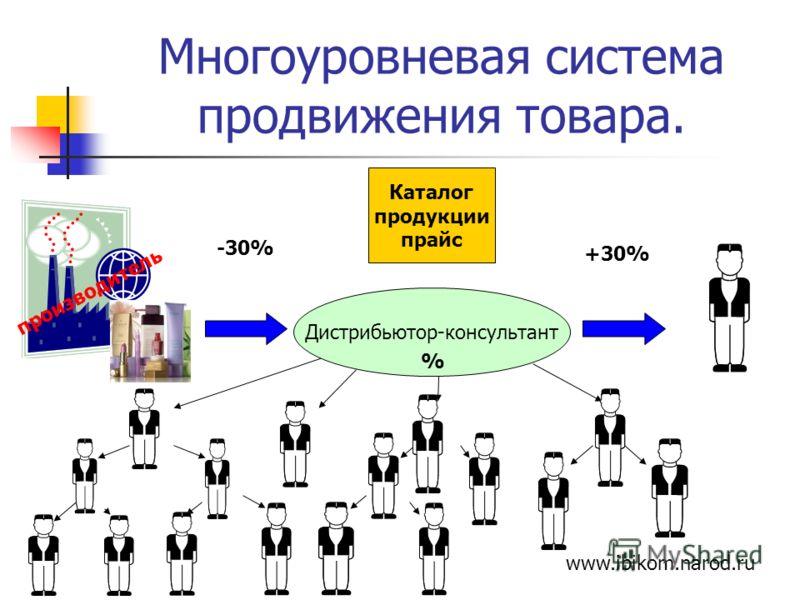 Многоуровневая система продвижения товара. -30% +30% Каталог продукции прайс Дистрибьютор-консультант % www.ibikom.narod.ru производитель