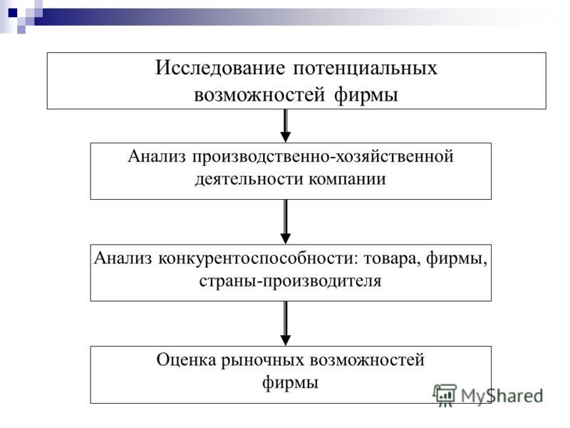 Исследование потенциальных возможностей фирмы Анализ производственно-хозяйственной деятельности компании Анализ конкурентоспособности: товара, фирмы, страны-производителя Оценка рыночных возможностей фирмы