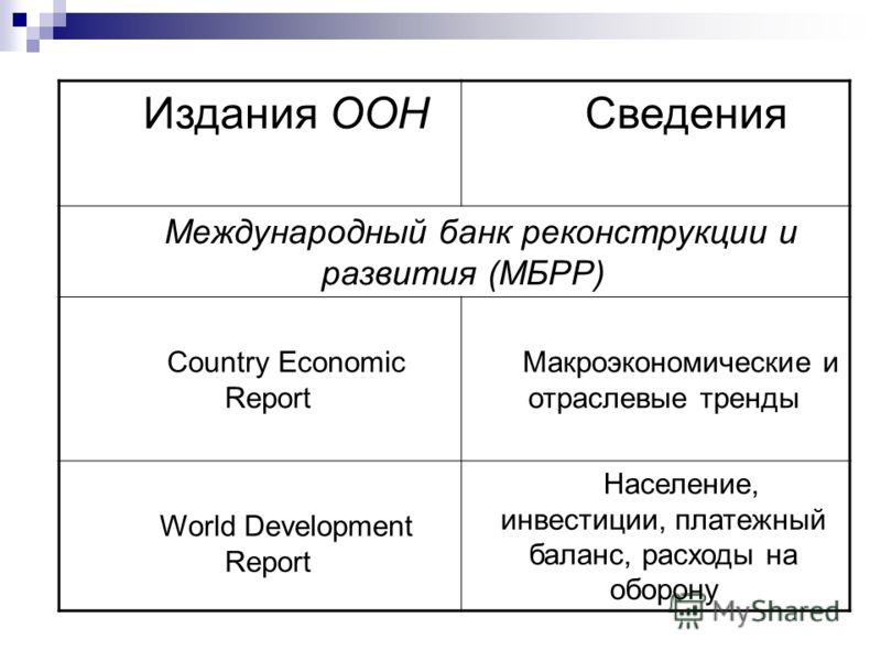 Издания ООН Сведения Международный банк реконструкции и развития (МБРР) Country Economic Report Макроэкономические и отраслевые тренды World Development Report Население, инвестиции, платежный баланс, расходы на оборону