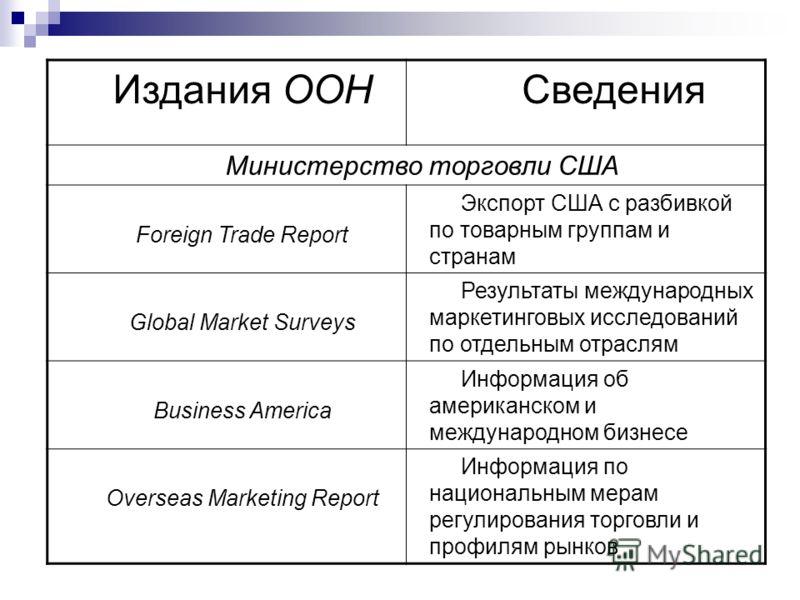 Издания ООН Сведения Министерство торговли США Foreign Trade Report Экспорт США с разбивкой по товарным группам и странам Global Market Surveys Результаты международных маркетинговых исследований по отдельным отраслям Business America Информация об а