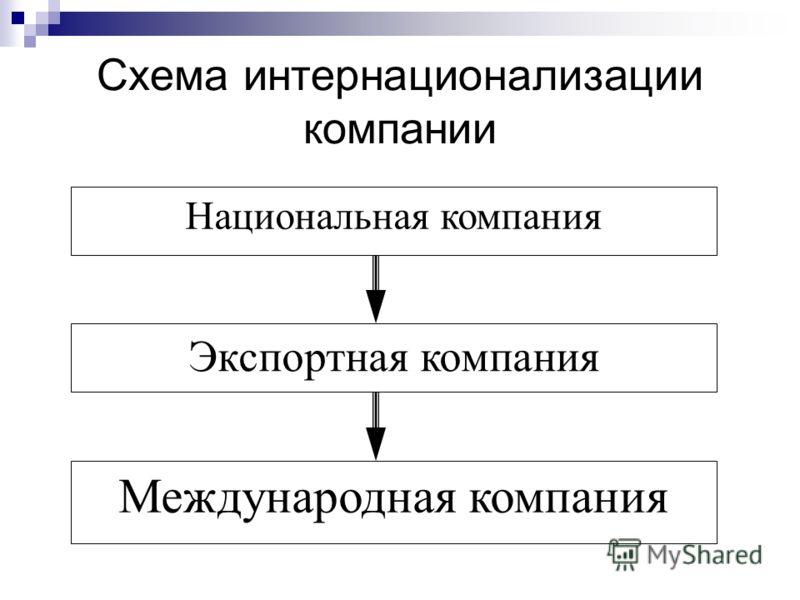 Схема интернационализации компании Национальная компания Экспортная компания Международная компания