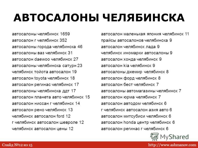 http://www.ashmanov.comСлайд 12 из 15 АВТОСАЛОНЫ ЧЕЛЯБИНСКА автосалоны челябинск 1659 автосалон г челябинск 352 автосалоны города челябинска 46 автосалоны ваз челябинск 31 автосалон daewoo челябинск 27 автосалоны челябинска сатурн 23 челябинск тойота