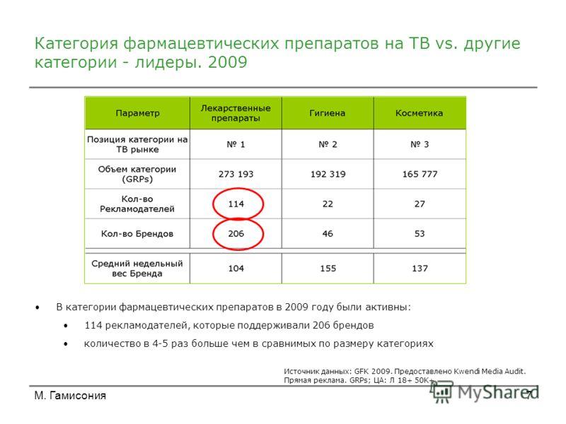 М. Гамисония7 Категория фармацевтических препаратов на ТВ vs. другие категории - лидеры. 2009 В категории фармацевтических препаратов в 2009 году были активны: 114 рекламодателей, которые поддерживали 206 брендов количество в 4-5 раз больше чем в сра