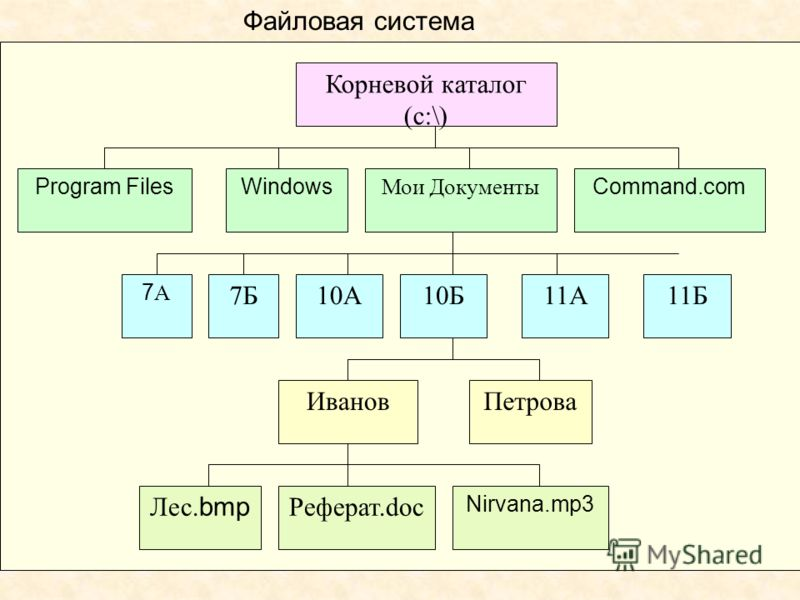Корневой каталог (с:\) Program Files Мои Документы WindowsCommand.com 7А7А 7Б10А10Б11А11Б ИвановПетрова Лес. bmp Реферат.doc Nirvana.mp3 Файловая система