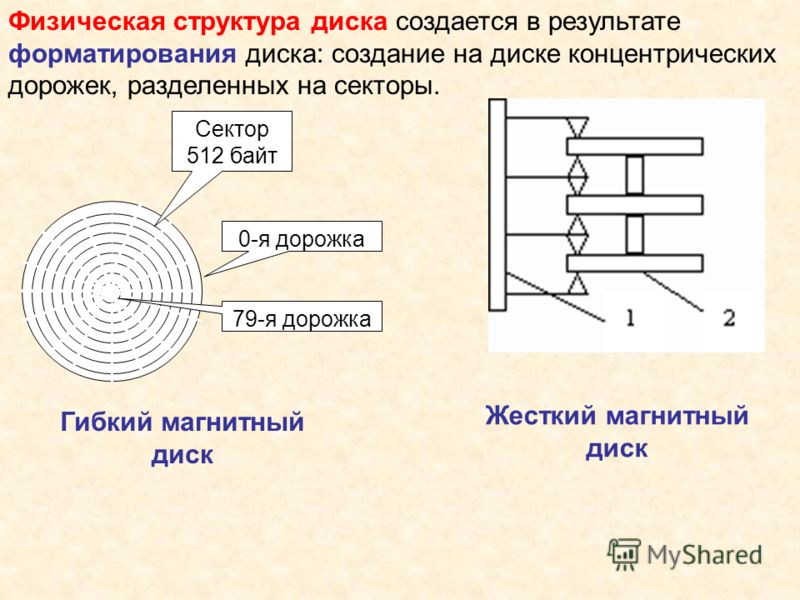 Физическая структура диска создается в результате форматирования диска: создание на диске концентрических дорожек, разделенных на секторы. Сектор 512 байт 0-я дорожка 79-я дорожка Гибкий магнитный диск Жесткий магнитный диск