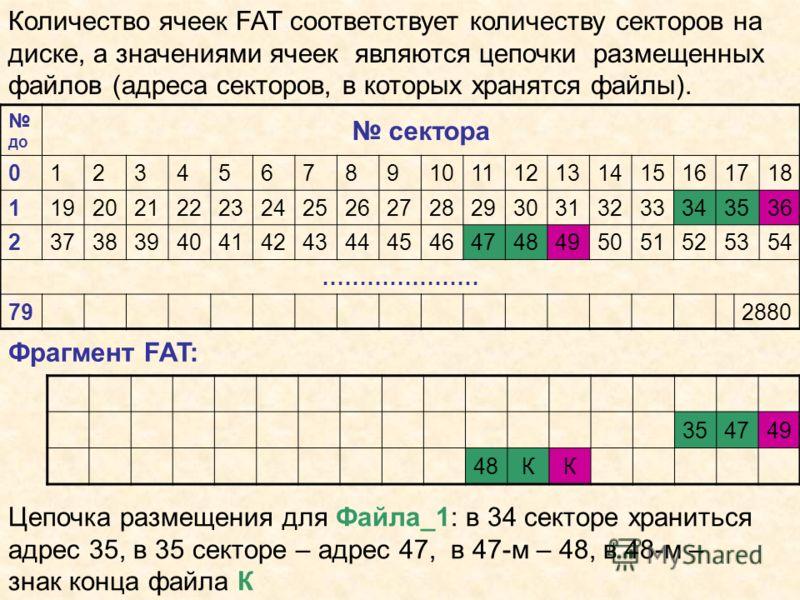 Количество ячеек FAT соответствует количеству секторов на диске, а значениями ячеек являются цепочки размещенных файлов (адреса секторов, в которых хранятся файлы). 354749 48КК Цепочка размещения для Файла_1: в 34 секторе храниться адрес 35, в 35 сек