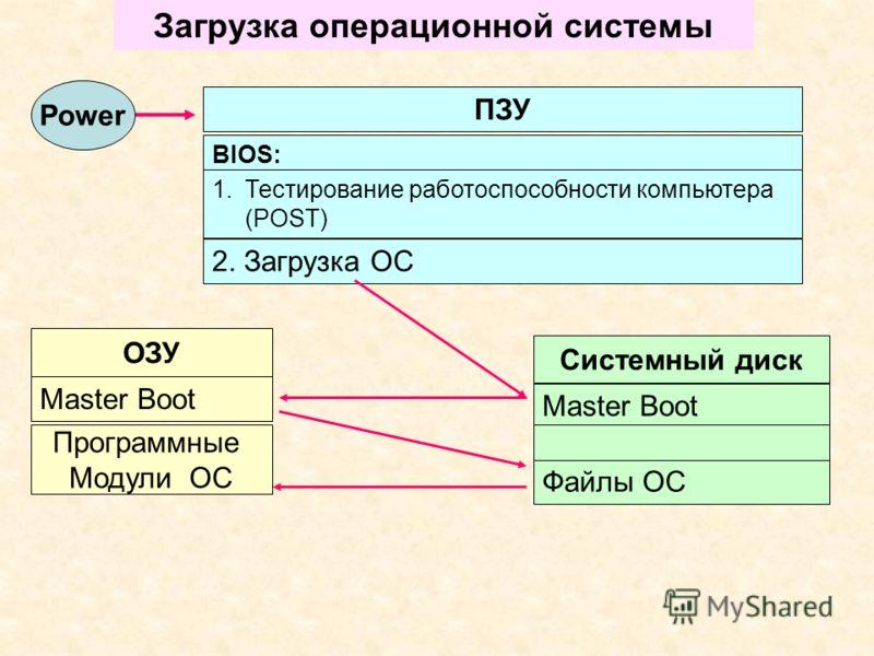 Загрузка операционной системы ОЗУ Системный диск Файлы ОС Программные Модули ОС Master Boot Power ПЗУ BIOS: 2. Загрузка ОС 1.Тестирование работоспособности компьютера (POST)