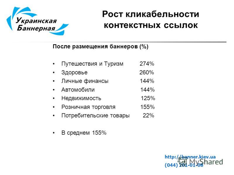 http://banner.kiev.ua (044) 201-01-08 После размещения баннеров (%) Путешествия и Туризм 274% Здоровье 260% Личные финансы 144% Автомобили 144% Недвижимость 125% Розничная торговля 155% Потребительские товары 22% В среднем 155% Рост кликабельности ко