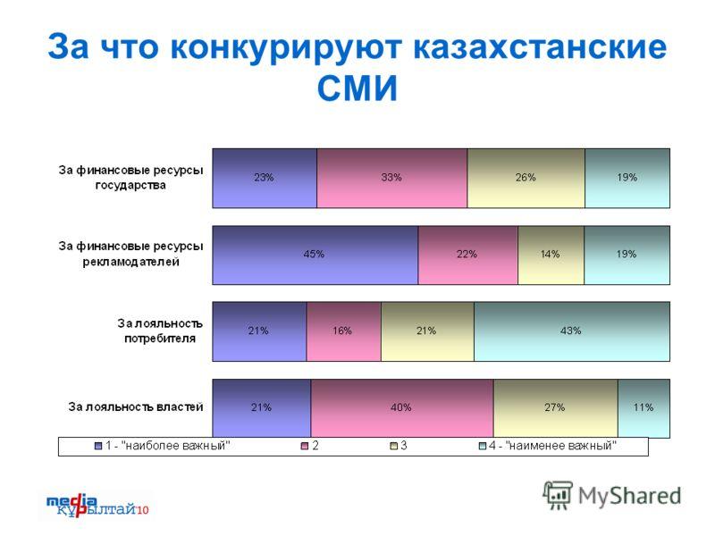За что конкурируют казахстанские СМИ