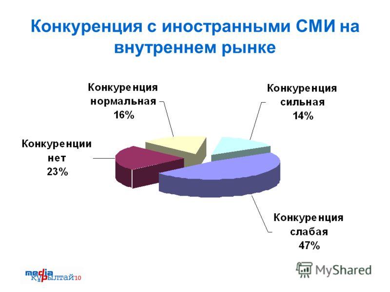 Конкуренция с иностранными СМИ на внутреннем рынке