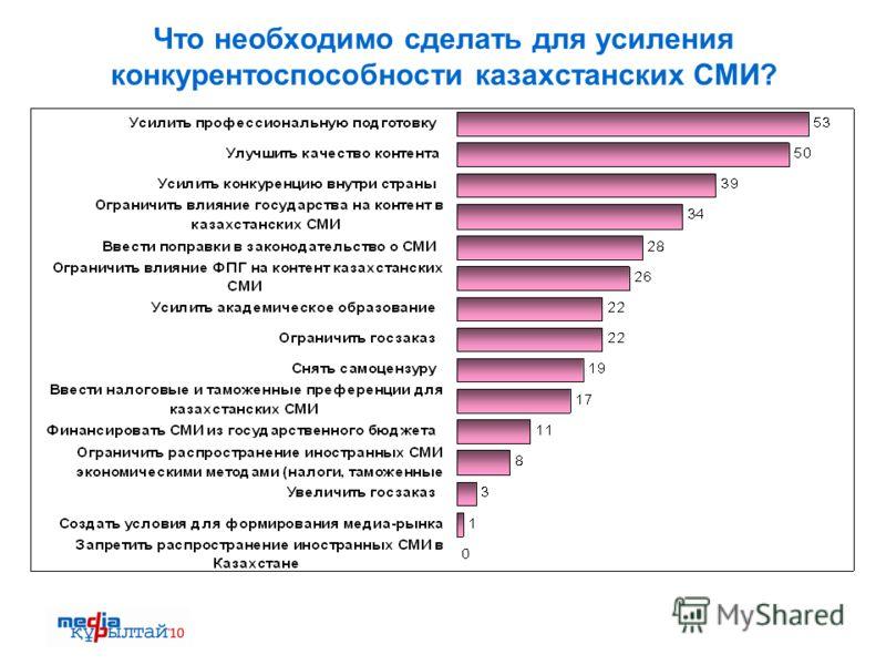 Что необходимо сделать для усиления конкурентоспособности казахстанских СМИ?