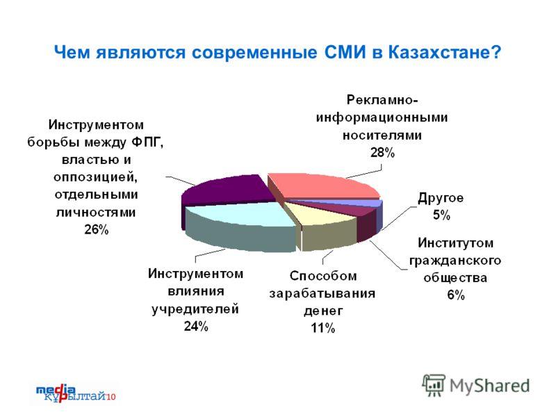 Чем являются современные СМИ в Казахстане?
